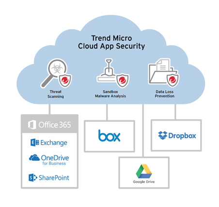 Cloud App Security Gets ML and BEC for Office365